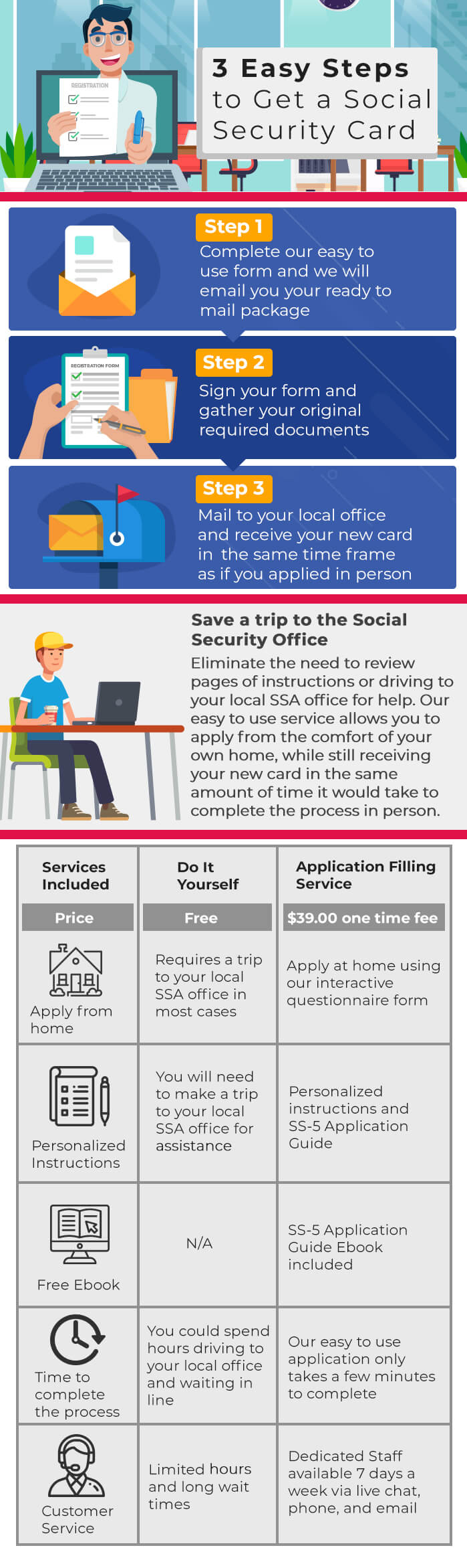 Social Security Card Application Online - New and